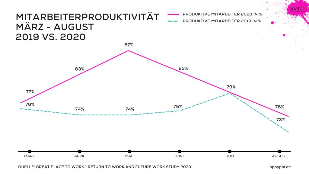 Mitarbeiterproduktivität 2020 vs. 2021 Vergleich. Great Place To Work* Return to work and future work study 2020